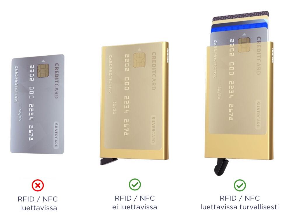 Secrid RFID